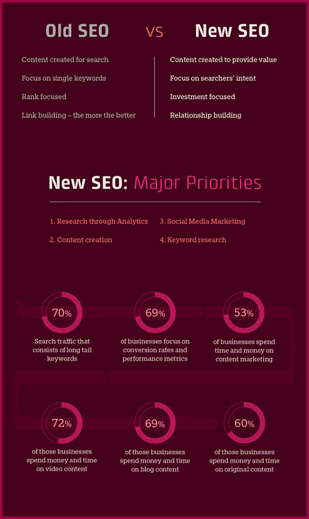 Old and New SEO concepts infographic